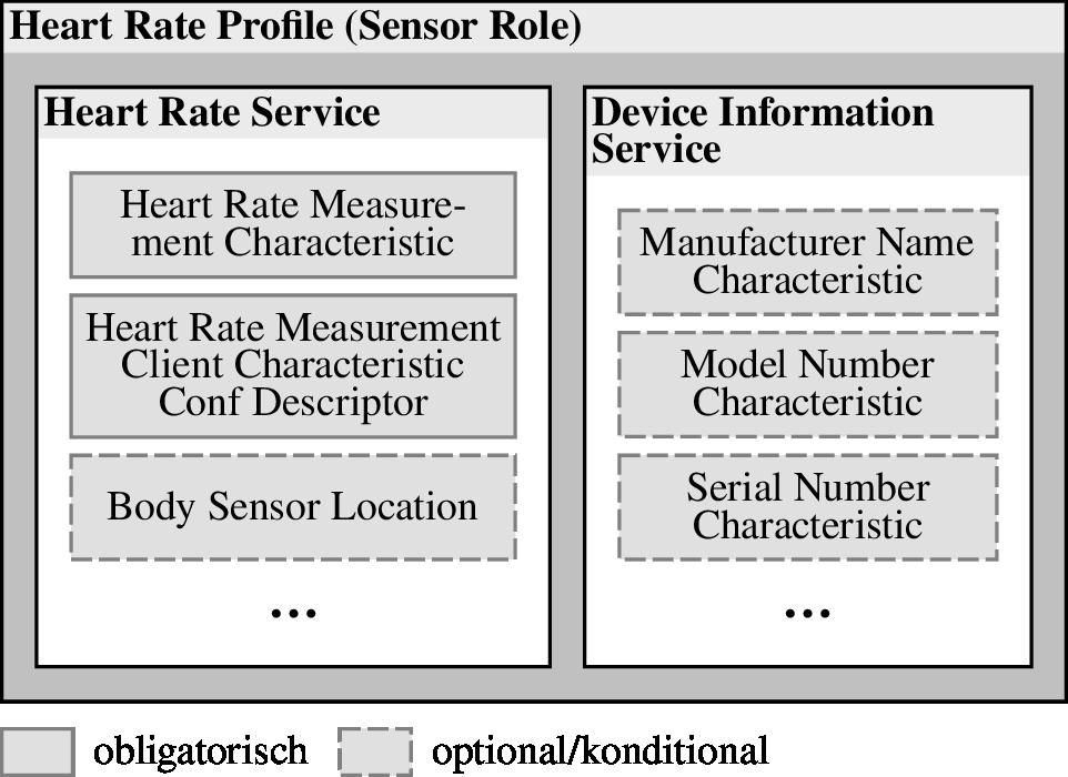 Profiles, Services und Characteristics am Beispiel eines GATT-basierten Profils zur Pulsmessung