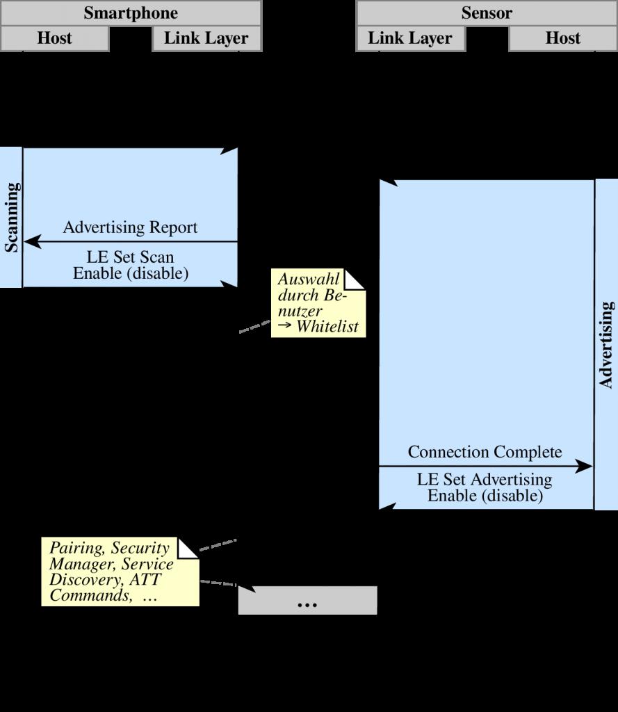 Ablauf einer BLE-Verbindung