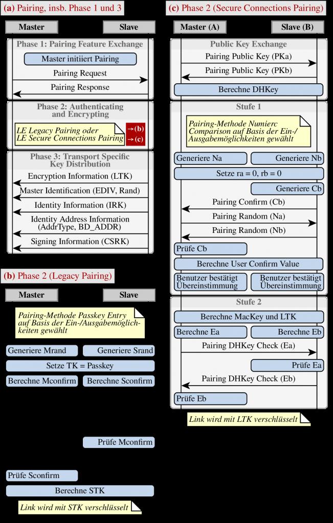 Sequenzdiagramme zum Pairing.
